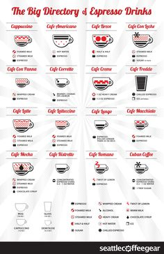 Directory of Espresso Drinks by Seattle Coffee Gear #infographic #espresso #barista