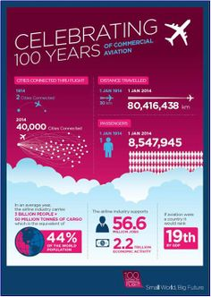 We´re celebrating with IATA and all partners 100years of commercial aviation!