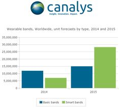 Wearable band shipments will grow 129% year on year to reach 43.2 million units in 2015, of which 28.2 million will be smart bands and 15.0 million will be basic bands, according to the latest device shipment forecasts by industry analyst firm Canalys. Canalys tracks wearable device shipments and segments the market into smart bands, which are capable of running third-party applications, and basic bands, which are not.