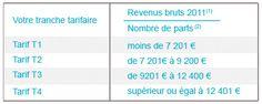 Les Vacances PRO BTP : Eté / hiver 2013/2014