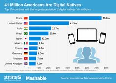 has more than 41 million digital natives. Statista created a chart, which shows the 10 countries that boast the most digital natives. Create A Chart, Marketing Words, Media Marketing, Internet Usage, Challenges And Opportunities, Digital Citizenship, Social Media Images, Reading Material, Marketing Digital