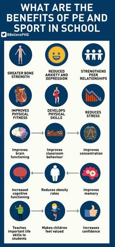 This is why physical education and often times team and individual sports are promoted and required throughout the years that someone is in school being educated. Benefits Of Physical Education, Physical Education Activities, Elementary Physical Education, Elementary Pe, Pe Activities, Health Education, Health Class, Education Posters, Education Logo