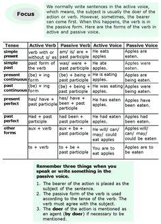 Grade 6 Grammar Lesson 11 Active and passive voice (2)