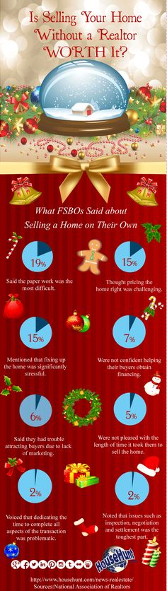 Are you thinking about selling your home without a Realtor? Checkout this infographic, it might make you think twice!