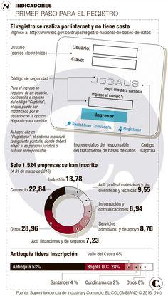 Empresas en Colombia: a registrar bases de datos ante SIC
