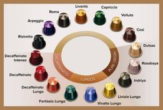 Have you recently bought a Nespresso coffee maker and confused by the different types of coffee? This guide will help explain the type, category, and strength of each coffee capsule. Best Nespresso Capsules, Coffee Chart, Coffee Types Chart, Latte, Chocolate Covered Coffee Beans, Nespresso Machine, Cappuccino Machine, Coffee Machine, Coffee Canister