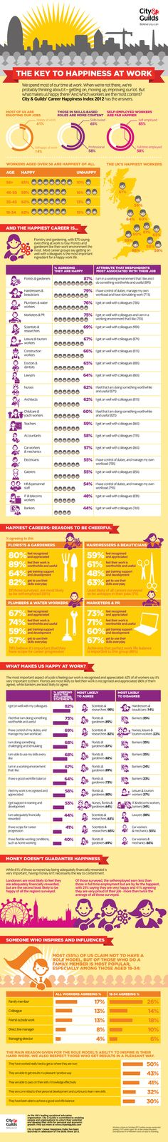 How To Stay Happy In Your Job [INFOGRAPHIC]. Staying happy in your job is important, and this infographic from City & Guilds using their Happiness Index shows how to remain in a good state in your job. Info Board, Career Success, Career Advice, Happy At Work, Stay Happy, Cv Curriculum Vitae, Coaching, Key To Happiness, Happiness Project