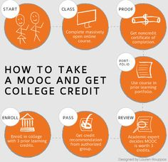 """Students can earn college credit by combining MOOCs and prior learning assessment -- two potential higher education """"disruptions."""" And experts predict many students soon will. Devry University, Going To University, Raul Diaz, Importance Of Time Management, College Courses, Star Wars, Strip, Schools First, Education And Training"""