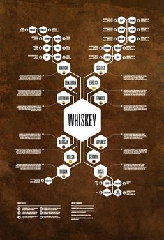 Showing the full family tree of whiskey and beer styles, these two posters are the creative brain child of graphic designer Jason Hayes. Both the whisky and beer charts show a visual DNA breakdown of each drinks primary varieties and styles. Cigars And Whiskey, Whiskey Drinks, Whiskey Gifts, Whiskey Recipes, Coffee Drinks, Scotch Whisky, Beer Brewing, Home Brewing, Beer Types