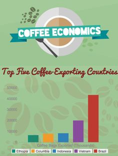 Do you know where your coffee is really from? Learn about Coffee Exporting Countries on our website: Mornings in Madison!