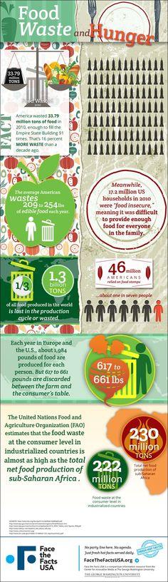 Food Waste and Hunger.  Si quieres conocer más información sobre el desperdicio de alimentos visita nuestra web: www.movimientorap.com
