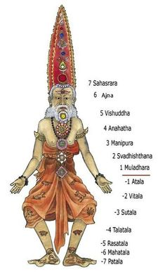 Antahkarana Immortality with Energy Enhancement Meditation Yoga and the Vajra Diamond Body Chakra Art, Chakra Healing, Muladhara Chakra, Tantra Art, Les Chakras, Vedic Mantras, Hindu Mantras, Mudras, Yoga Art