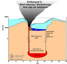 Volcano in Iceland; Bardarbunga Eruption. A possible scenario No 3. ( Hugsanleg atburðarás No 3 ) Hugleiðingar um öskjusig í Bárðarbungu og mögulegar sviðsmyndir | Jarðvísindastofnun - Institute of Earth Sciences. 11.9. 2014, NCO eCommerce, www.netkaup.is