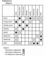 matrix diagram attributes Google Search Fashion house project
