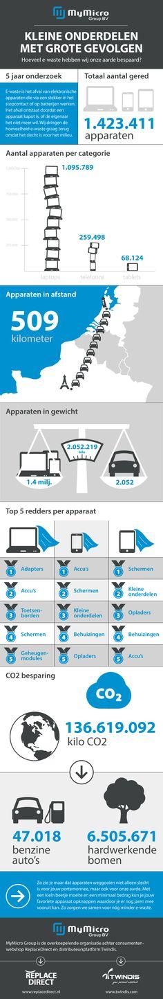 Jaarlijks worden in Nederland miljoenen elektronische apparaten weggegooid. Tablets, smartphones, laptops, camera's, printers, noem maar op. Het resultaat is 100 miljoen kilo e-waste per jaar. Met deze e-waste gaan zeldzame grondstoffen verloren en het winnen van nieuwe grondstoffen is schadelijk voor ons milieu. Hoe kunnen we met z'n allen deze e-waste voorkomen? Jouw smartphone als …