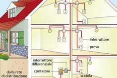 Home Electrical Wiring, Electrical Layout, Electrical Plan, Electrical Installation, Electrical Engineering, Fire Alarm System, House Wiring, Small House Plans, Arduino