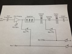 Live sound signal flow