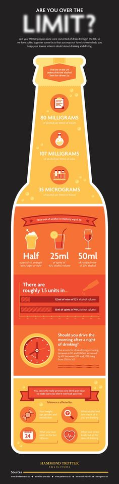 Are You Over the Limit? Facts about drinking and driving. #Infographic #Design