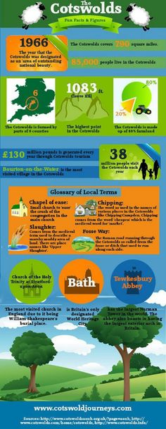 Cotswold Facts [Infographic] | CotswoldJourneys.com