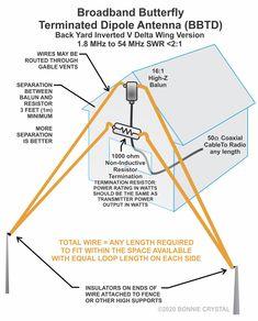 Satellite Network, Ham Radio Equipment, Dipole Antenna, Big Data Technologies, Delta Wing, Ham Radio Antenna, Transmission Line, Diy Electronics, Science Experiments