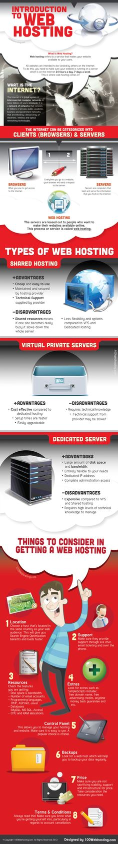 What is web hosting? This infographic explains it graphically. What are web hosting types? Shared web hosting vs VPS vs Dedicated servers.