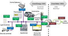 PLC(Powerline Communication) Application