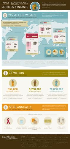 Family planning saves lives around the world