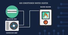 All You Need To Know About Air Conditioner Water heater First of all, let's know about water heaters? A soothing and relaxing temperature controlled hot bathing water every day can relieve stress related problems. How To Relieve Stress, The Unit, Blog