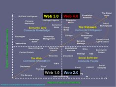 From Web 1.0 to Web 4.0