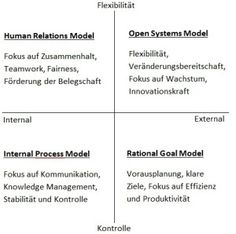 Vereinfachte Darstellung des CVF und seiner vier Modelle. Quelle: Institut für Balance Management, 2014