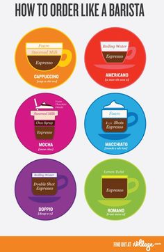Do some coffee shop menus leave you standing scratching your head? Check out this infographic that will have you ordering coffee like a barista! Designed by iVillage!