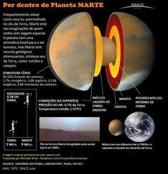 Sistema Solar, Jupiter Planet, Solar System Exploration, Common Myths, Quantum Mechanics, Outer Space, Cosmos, Nasa, Physics