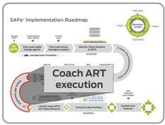 SAFe for Lean Enterprises Safe Program, Lean Enterprise, Team Coaching, Agent Of Change, Problem Solving, Leadership, Investing, Knowledge, Art