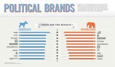 political-brands-brand-preferences-of-democrats-vs-republicans-politics-infographic1.jpg (1600×948)