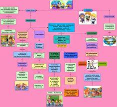 Teorías Curriculares: Mapa Conceptual Modelo Pedagógico Tradicional