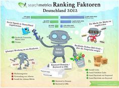 Google-Ranking-Faktoren für Deutschland 2012