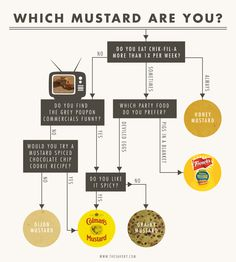 Condiment Fancies: What Kind of Mustard Are You?