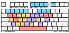 Atalhos no teclado - Sketchup