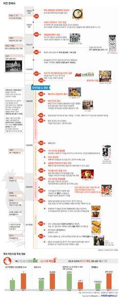 infographics 통닭과 치맥사이… 한눈에 보는 치킨 한국사
