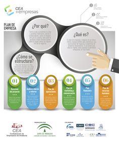 Plan de Empresa #infografia