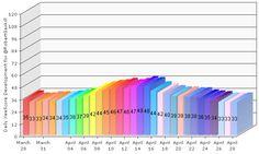 My latest XeeMe XeeScore report. It shows the daily score development on my XeeMe.  See my entire social presence: http://xeeme.com/RobertGaskill  Get your own social presence tool: http://xeeme.com/?r=CAcwUGq0lyE1
