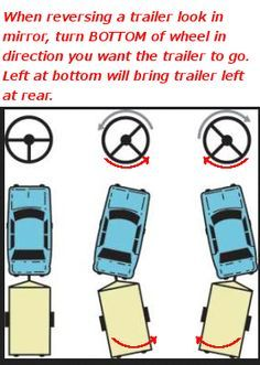 Truckies use mirrors only to reverse their trailers. In a Coach or RV if going… … Rv Camping Tips, Travel Trailer Camping, Camping Glamping, Rv Travel, Travel Trailers, Camping Ideas, Camping Products, Camping Stuff, Camping Essentials