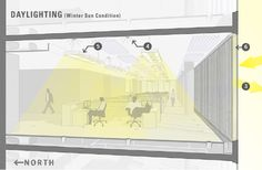 DAYLIGHTING - Buscar con Google