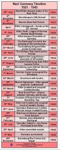 Uk History, History Timeline, European History, British History, History Facts, World History, Ancient History, Family History, World War