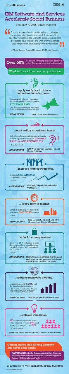 Become a social business in 2013. Getting started and driving adoption has never been easier with IBM Social Business Adoption Services, Workforce Performance Services and Global Innovation Center of Competence. Click on the graphic to learn more. (cl)