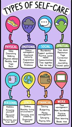 There are 6 main types of self-care. If you're not sure what self-care is, let me tell you about the different types of self-care and how they can help. Self-care and wellbeing tips and tricks for Michaela Vaux. Platinum manager for Tropic Skin Care Ltd. Self Care Activities, Stress Management Activities, Wellness Activities, Wellness Tips, Classroom Management, Mental Health Activities, Employee Wellness, Wellness Plan, Therapy Activities