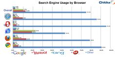 Study: Bing And Yahoo Search Share Largest On Internet Explorer Browser