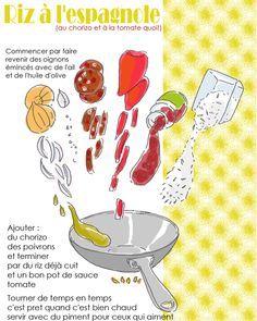 Riz à l'espagnole. tambouille.fr