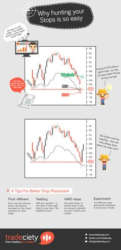 How stop-hunting works in trading