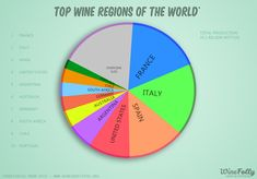 The Top Wine Regions of the World   Image source: Winefolly.com